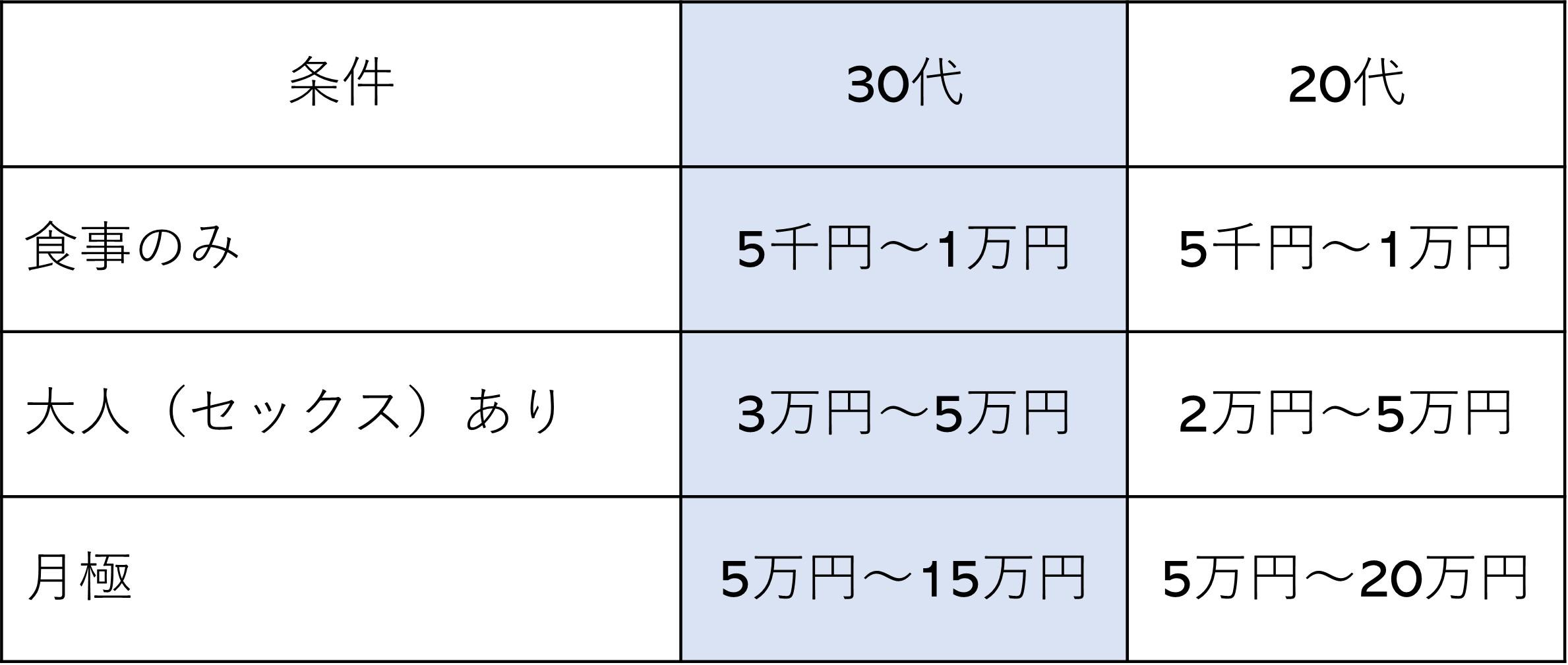 P活 30代 2